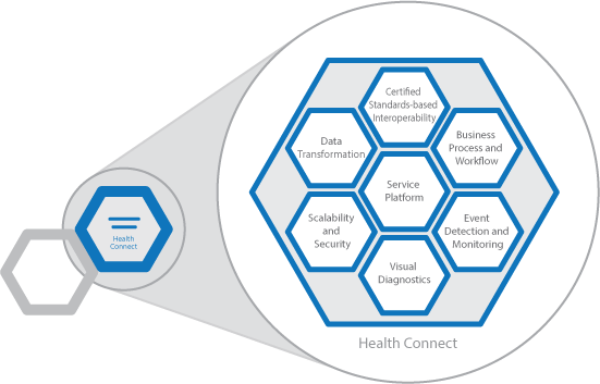 Diagram showing Health Connect and the different capabilities of the product.